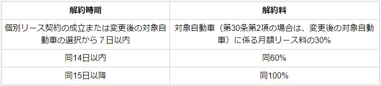 NORELの解約時期ごとの解約料(表)