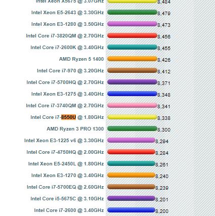 Core i7-8550Uとそれに近いCPUのベンチマークpassmark