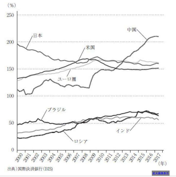 中国の債務バブル