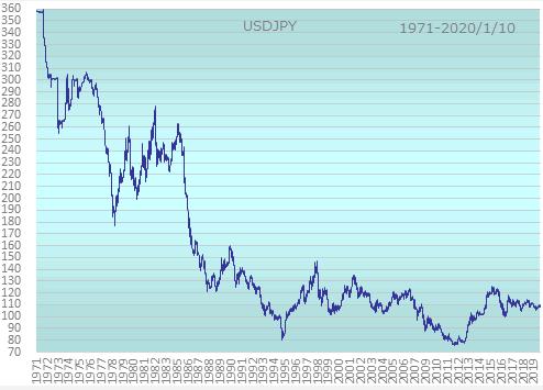 ドル円超長期