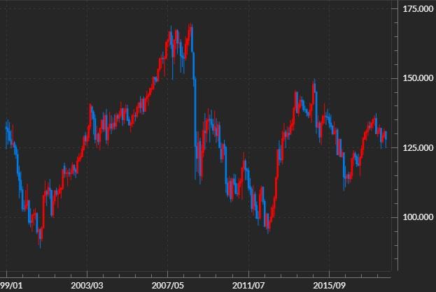 ユーロ/円の長期チャート(20年)