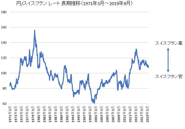 スイスフラン(CHF)レート長期推移